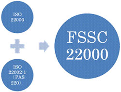 F S S C 22000 – AQualitySystems